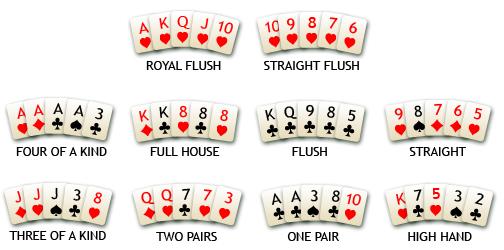 Poker Nasıl Oynanır 2020
